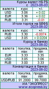 Курсы валют на www.ecopress.by