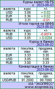 Курсы валют на www.Beloozersk.name