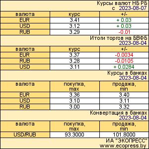 Курсы валют на www.1cnik.by